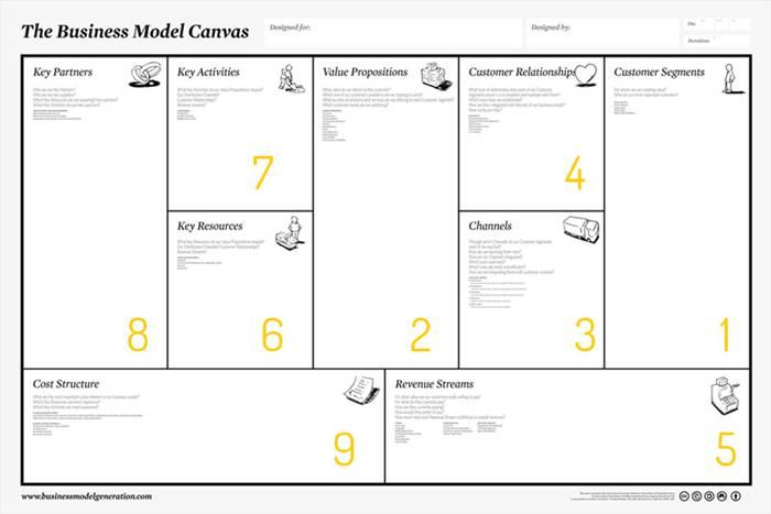 15 Trend Terbaru Contoh Bisnis Model Kanvas Baju Muslim Maria Space