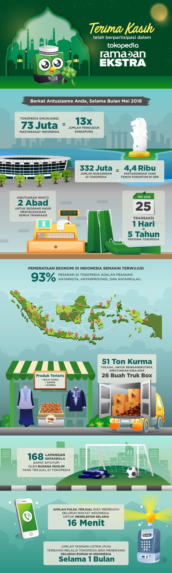 Infografis Ramadan Ekstra Tokopedia