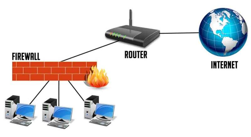 fungsi router, fungsi router wifi, pengertian dan fungsi router,