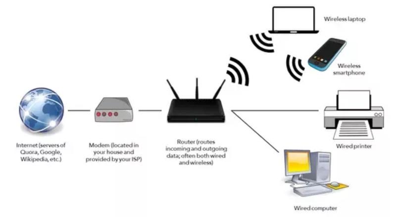 bagian bagian router, cara kerja router, cara kerja router wifi
