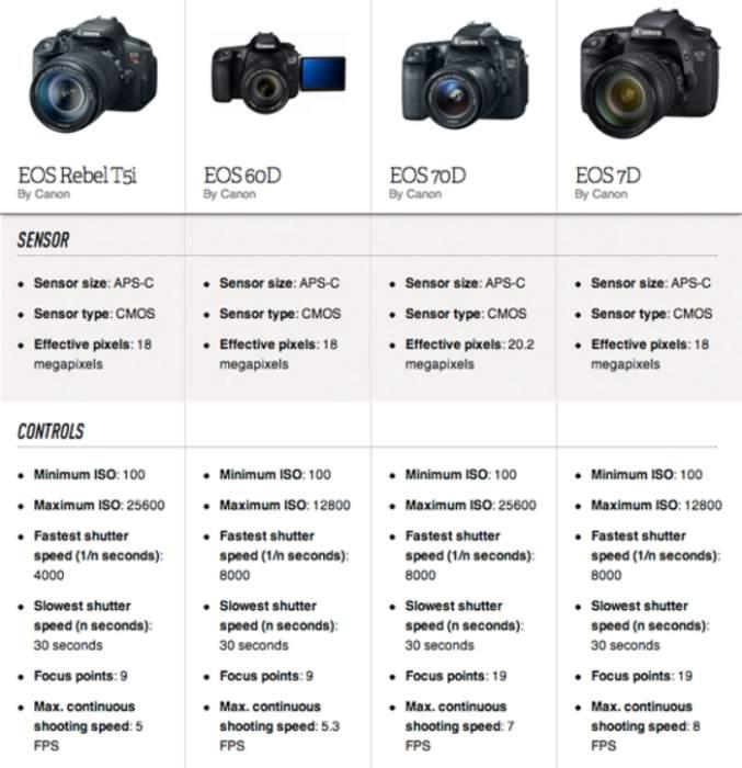 Характеристики зеркальных фотоаппаратов сравнение