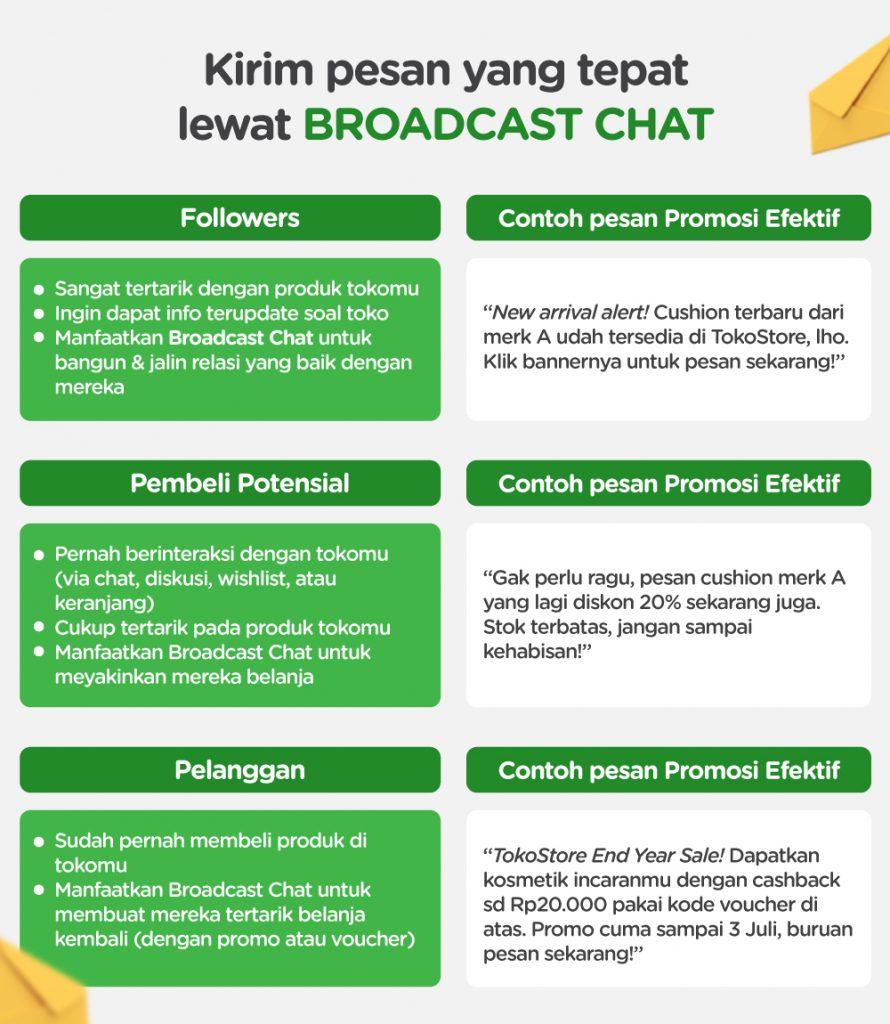 Tips Membuat Pesan Promosi Dengan Broadcast Chat Pusat Seller
