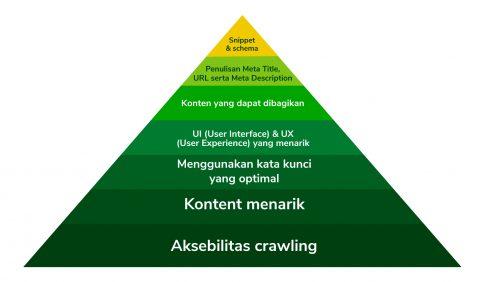 piramida mozlow seo