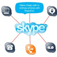 Skype Betamax Net2phone Voip Credit Indonesia