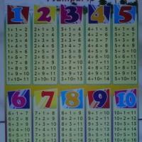 Mainan Poster Edukasi Seri Matematika (Pertambahan)