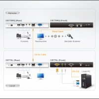 KVM Switches - Aten - USB KVM Extender	CE770