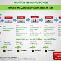 GREEN PROPERTY JABON / PAKET PRO 12 POHON