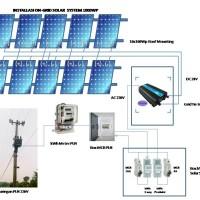 PAKET ON GRID SOLAR SYSTEM PLTS TENAGA SURYA 1000WP