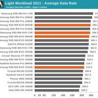 "SAMSUNG SSD 500GB EVO 850 2.5 "" GARANSI 5 THN"