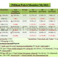 Token PLN & Pulsa HP grosir - Paket MyMi1 Platinum