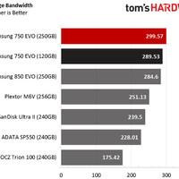 SAMSUNG SSD 750 EVO 250GB READ 540MB WRITE 520MB GarANSI 3TH