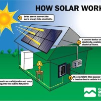 Alat Pembangkit Listrik Tenaga Surya - Solar Home System 50 Wp