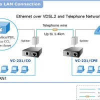 PLANET VC-231 Ethernet over VDSL2 Converter (Profile 30a)