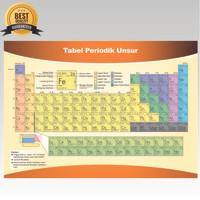 Poster Tabel Sistem Periodik Unsur / Capta Biologi / Alat peraga Kimia