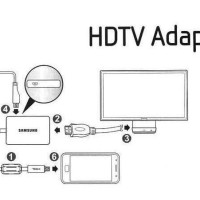 Dijual Samsung Galaxy S5 S4 Note 4 3 Mhl 2.0 Hdtv Hdmi Adapter