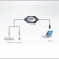 KVM Switches - Aten - PS/2 to USB Adapter UC10KM