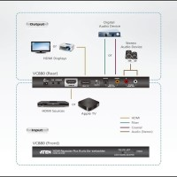 KVM - Aten - HDMI Repeater Plus Audio De-embedder VC880