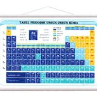 Sistem Periodik Unsur / Tabel Periodik Unsur