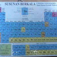 Susunan Berkala; Unsur-Unsur Kimia Tabel Sistem Periodik Modern