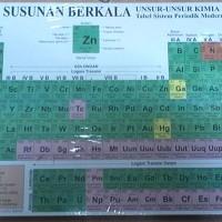 Susunan Berkala; Unsur-Unsur Kimia Tabel Sistem Periodik Modern [besar