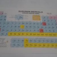 Tabel Susunan Berkala Unsur-Unsur Kimia Kecil