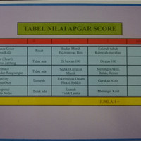 Poster Tabel Nilai Apgar Score