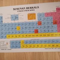 Tabel periodik / susunan berkala unsur unsur kimia besar