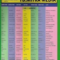 Harga buku daftar kata kerja bahasa | antitipu.com