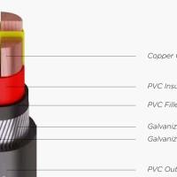 Kabel Listrik NYFGBY 4x10mm2 PULUNG (4x10mm 4x10 mm mm2)