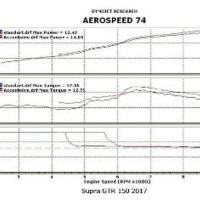 TERLARIS Accent Wire Coil Cable Kabel Koil CDI ECU Perf Murah