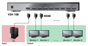 OXCA 8-PORT HDMI Splitter + HDCP Support