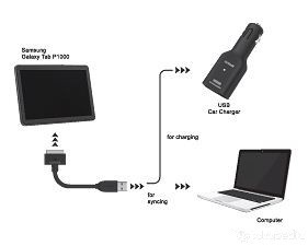 Capdase USB Car Charger + Cable For Samsung Galaxy Tab 1 / 2
