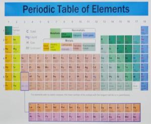 carta poster sistem periodik unsur tabel periodik - Tabel Periodik Ukuran Besar