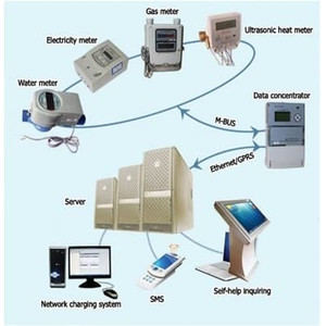 Smart Automatic Meter Reading Platform ( Energy Solution )