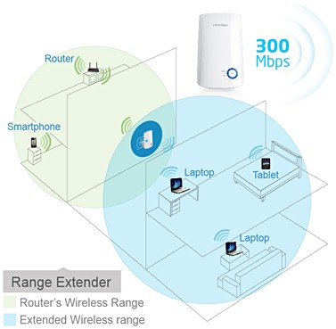 harga Range externder tp link tl-wa850re 300mbps universal wireless n Tokopedia.com
