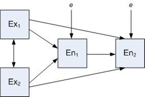Jual jasa olah data path analysis analisis jalur olah data murah jasa olah data path analysis 40analisis ccuart Choice Image