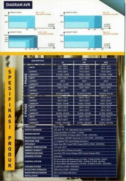 Jual MATSUYAMA Stabilizer 30 KVA 3 Phase / AVR / STAVOL / MURAH / LISTRIK -  Kab  Bekasi - Sentra Stabilizer | Tokopedia
