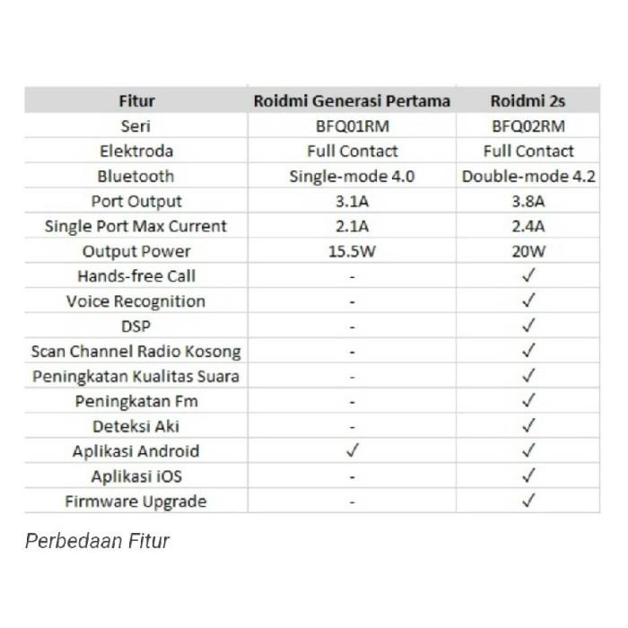 Xiaomi Roidmi 2s International English Version Dual USB Port 2.4A ..