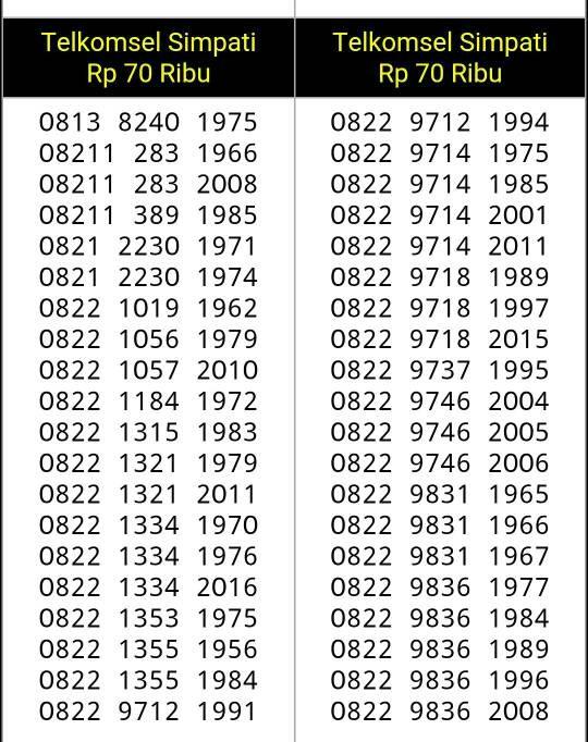 Nomor cantik telkomsel simpati seri tahun terupdatehoki rapih