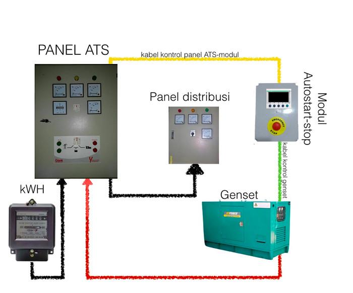 [CSDW_4250]   DIAGRAM] Wiring Diagram Genset Otomatis FULL Version HD Quality Genset  Otomatis - UMLDIAGRAMS.BLIDETOINE.FR | Wiring Diagram Panel Kontrol Genset |  | umldiagrams.blidetoine.fr