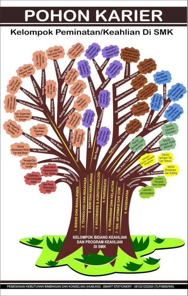 Jual Pohon Peminatan Karir Smk Bahan Tipis Kota Tasikmalaya