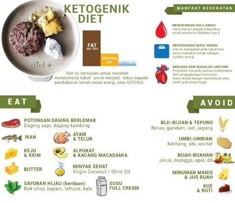 Diet Keto Surabaya