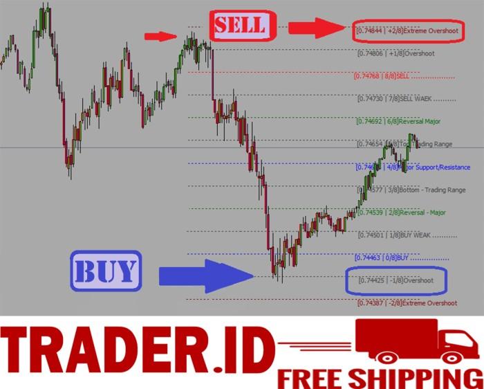 Trading Saat Volatilitas Tinggi VS Rendah, Mana Yang Terbaik? - Artikel Forex