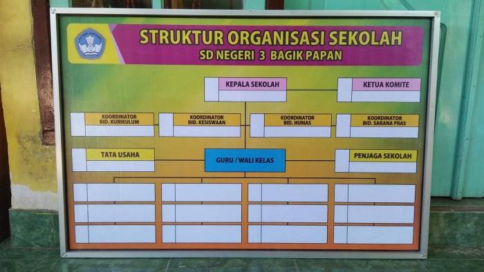 jual struktur organisasi uk 120 x 80 cm kab lombok timur lapak Bagan Organisasi struktur organisasi (uk 120 x 80 cm)