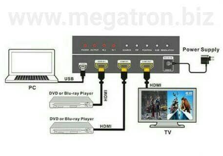Jual HDMI Multi-Viewer 2x1 (menggabungkan 2 input HDMI dalam 1 layar) - DKI  Jakarta - megatron biz | Tokopedia