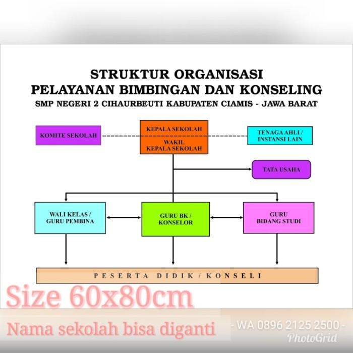 Contoh Desain Bagan Struktur Organisasi - Berbagi Struktur
