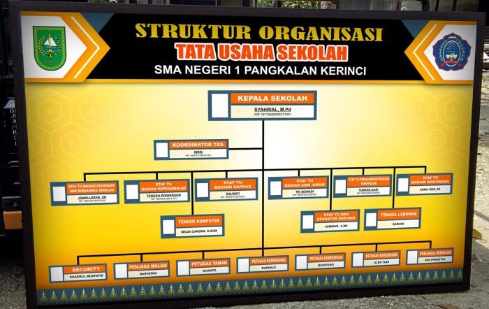 jual papan struktur organisasi tata usaha kab pelalawan bermuda Bagan Organisasi papan struktur organisasi tata usaha