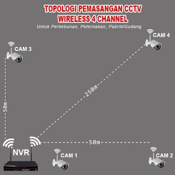 Foto Produk CUCI GUDANG CCTV FULL WIRELESS 4 IP KAMERA 3.0 Megapixel Digital dari Didik Elektronik7