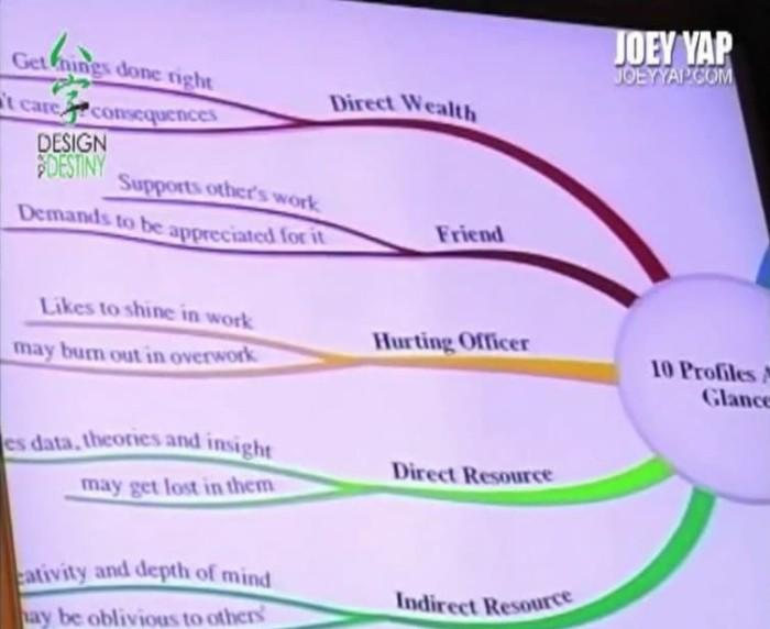 Jual Bazi Design Your Destiny - Joey Yap Homestudy (12 Videos+Workbook) -  Kota Malang - Enlight Store | Tokopedia