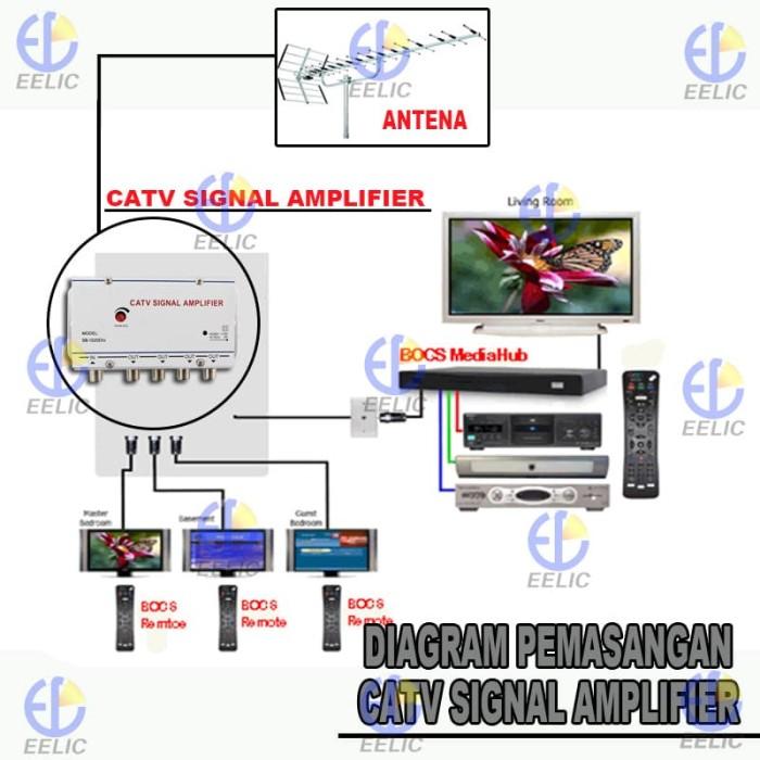 EELIC CSA-1020EK4 MIX PENGUAT SINYAL 20 dB CATV SIGNAL AMPLIFIER TV BR